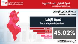 45%نسبة مشاركة التونسيون في الانتخابات الرئاسية