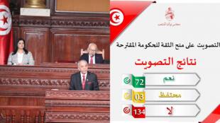 عدم منح حكومة الحبيب الجملي الثقة من قبل مجلس نواب الشعب التونسي