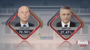 المرشحان للرئاسة التونسية 2019