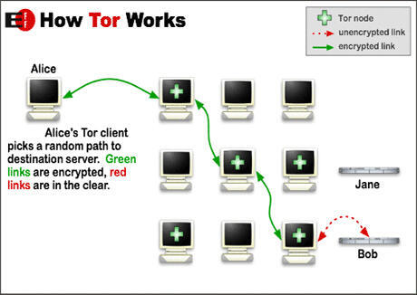 """كيف يعمل برنامج """"تور"""""""
