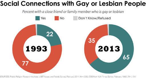 التعامل الاجتماعي مع المثليين