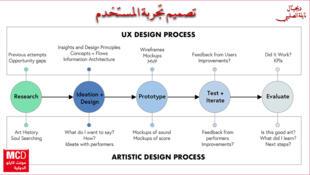 تصميم تجربة المستخدم