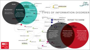 - الخلل المعلوماتي  Information Disorder