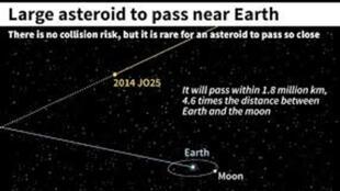 """رسم توضيحي يصوّر المسافة بين الكويكب """"2014 - جي أو 25"""" والأرض"""