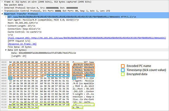 مثال لطلب تم إرساله إلى مخدماتC&C بواسطة الوحدة RC2FM