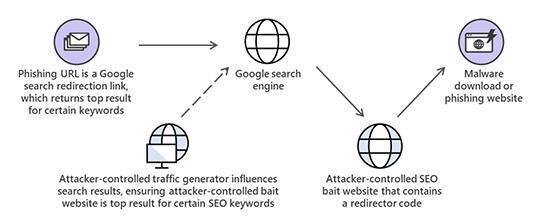 تحويل نتائج البحث من محرك البحث غوغل