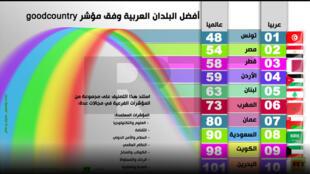 مؤشر Good Country Index لتصنيف البلدان العربية