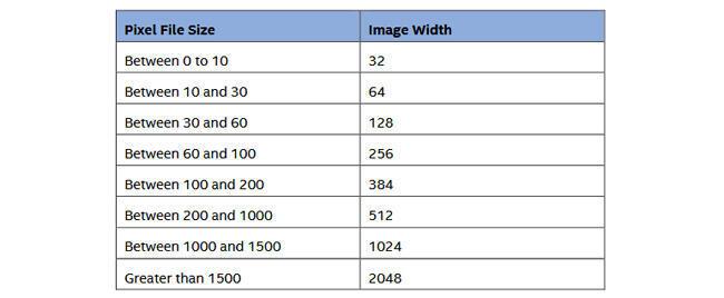 تحديد عرض الصورة استنادًا إلى حجم ملف الإدخال من حلال شكله الرقمي الثنائيbinary
