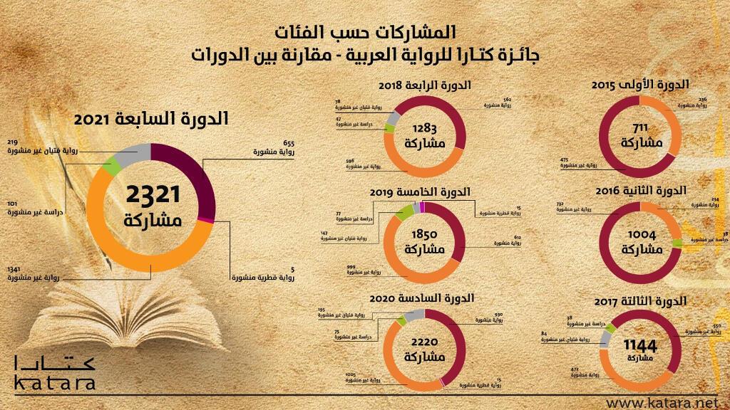 مسابقة كتارا للرواية العربية