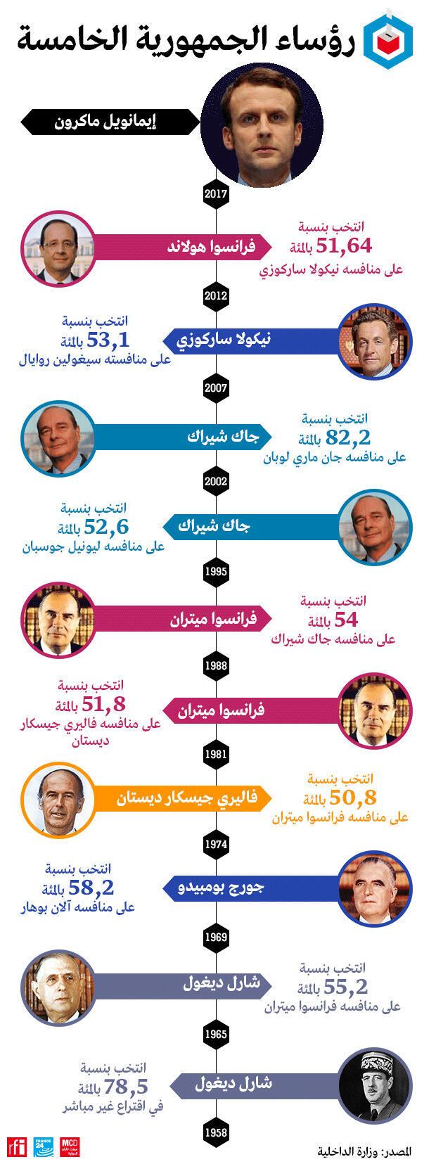 من هم رؤساء الجمهورية الفرنسية الخامسة وبأي نسبة تم انتخابهم ؟