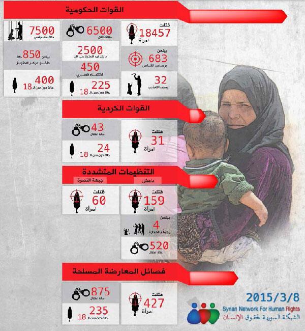 صورة توضيحية للضحايا النساء أثناء الثورة السورية، نشرها المرصد السوري لحقوق الانسان