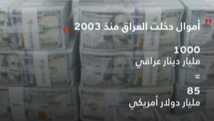 بيانات تكشف حجم الفساد في العراق